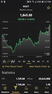 Idx Stock Chart Indonesia Stock Exchange Idx Live Market Watch For