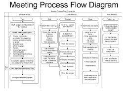 Effective Meetings Effective Meetings Process Flow