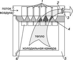 Реферат Холодильные машины ru Рис 2 Термоэлектрический холодильник может быть сделан портативным 1 охлаждающие ребра 2 вентилятор 3 жалюзи 4 термоэлементы