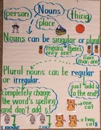 Singular And Plural Chart With Pictures 2019