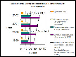 Контрольная работа Взаимосвязь инвестиций и нормы накопления  рост в среднесрочной перспективе должен сопровождаться опережающим по сравнению с динамикой потребления увеличением инвестиций в основной капитал