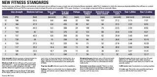 78 Faithful Air Force Fitness Test Chart