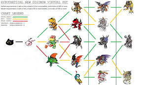 Digimon Digivolution Chart Season 1 Line Up Chart Digimon V Pet Dragon 2 By Tomozaurus