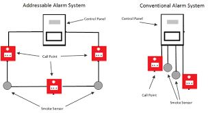 caitek fire fighting & alarm systems Addressable Fire Alarm System Diagrams the main difference between the two is that with addressable fire alarm systems, addressable fire alarm system wiring diagram