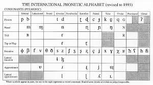 Articulatory Phonetics Chart Phonetics Phonology