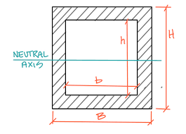 How Does The Strength Of A Square Tube Depend On The Side