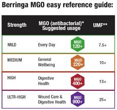 Berringa Australian Manuka Honey Mgo 400 500g