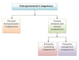 Competencies Meaning Simplynotes Entrepreneurial Competency Simplynotes