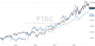 Ftec Chart Brunch Craft Beer And Investing Embracing Volatility And