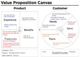 The Value Proposition Canvas Is A Awesome Tool We Ve Used In Ux
