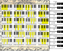 Yamaha Keyboard Chord Chart How To Play Basic Chords On A Keyboard Normans News