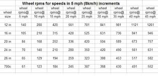 Rpm Conversion Chart Rpm To Speed Conversion Tables Motorized Bicycle Engine