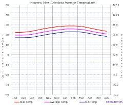 C Vs F Chart Average Temperatures In Noumea New Caledonia Temperature
