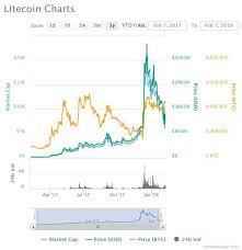 Gemini Btc Chart Bitcoin Pricing Charts Gemini To List Litecoin