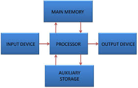 picture of a computer components of computer system input output processor and storage