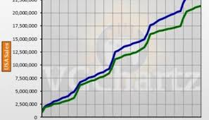 Ps4 Vs Xbox One In The Us Vgchartz Gap Charts May 2018