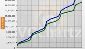 Xbox Charts Ps4 Vs Xbox One In The Us Vgchartz Gap Charts May 2018