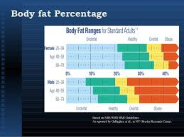 Nih Body Fat Percentage Chart Obesity Prevalence Risk Factors Approach To Management