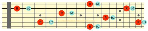 Guitar Intervals Chart The Ultimate Guide In Understanding Guitar Intervals