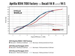 Ducati Size Chart Attempting To Understand Superbike Torque Curves Cycle World