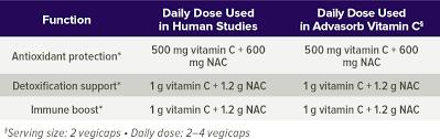 Vitamin C Dosage Chart Advasorb Vitamin C