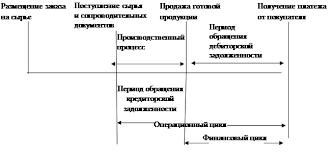 Дипломная работа Учет и анализ денежных средств на примере  Рисунок 2 Этапы обращения денежных средств