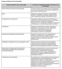 Реферат Финансовый менеджмент в некоммерческих организациях   фонды государственные корпорации некоммерческие партнерства автономные некоммерческие организации объединения юридических лиц ассоциации и союзы