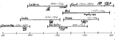 modern philosophy descartes to kant keith derose timeline