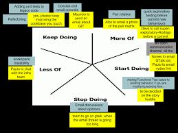 Starfish Chart Starfish Fun Retrospectives