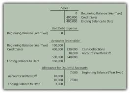 allowance for uncollectible accounts balance sheet accounts effect on balance sheet allowance for doubtful accounts
