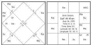 Saif Ali Khan Birth Date And Time Bullpimprastacharcus Blog