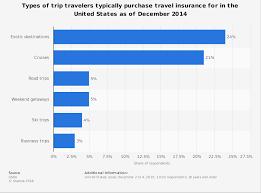travel insurance usa quote raipurnews