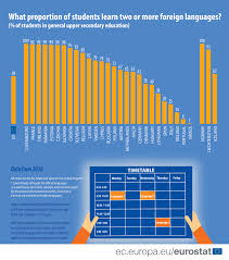Foreign Language Learning Statistics Statistics Explained