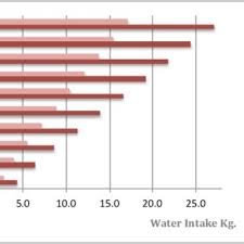 Pdf Water Intake In Dairy Cattle A Short Revision