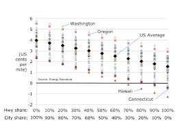 Chevy Cruze Comparison Chart Electric Vs Gasoline Vehicle Fuel Costs Under Different Epa
