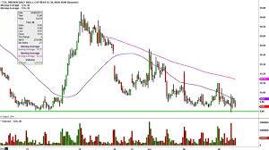 Smallcap Bear 3x Direxion Tza Stock Chart Technical Analysis For 04 08 15