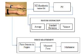 My Emg Chart Overall Block Diagram Of Emg Acquisition And Grip Force