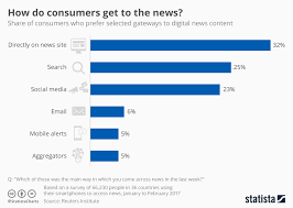 Get Chart Chart How Do Consumers Get To The News Statista