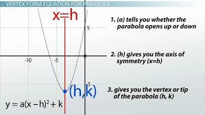 vertex form calculator inspirational converting vertex form to standard math algebra quadratic