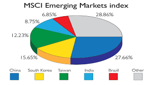 Chart Of The Week Msci Takes Baby Steps Into China Moneyweek