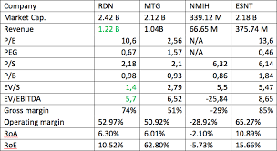 radian group looks well among competitors as can be seen from the table above a number of multipliers show that the company is undervalued comparing to