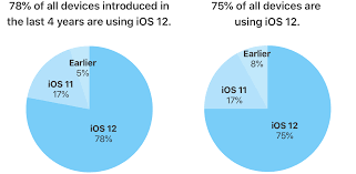 Ios Adoption Chart The Ios 12 Software Is Now Powering 75 Percent Of All Devices