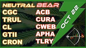 Marijuana Stocks Cgc Acb Cron Apha Curlf Tcnnf Cannabis Mj Chart Analysis For Today Oct 22 2019