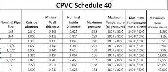 Pvc Plumbing Pipe Size Chart Abs Pipe Size Chart Www Bedowntowndaytona Com