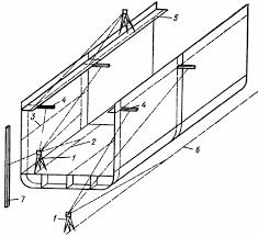 Технология установки бортовых секций Сборка металлических судов 1 теодолит 2 и 5 контрольные батоксы 3 горизонтальная контрольная линия 4 визирные марки рейки 6 след плоскости параллельной ДП 7 стойка