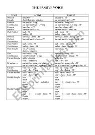 The Passive Voice Tense Chart Esl Worksheet By Jangrill