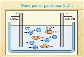 Электрический ток в жидкостях металлах газах вакууме  В отличие от металлов и газов прохождение тока через электролит сопровождается химическими реакциями на электродах что приводит к выделению на них