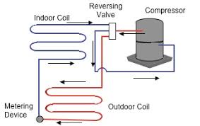 heat pump system diagram. Wonderful Pump Refrigerant Flow2 Q Do All Heat Pump Systems  Intended Heat Pump System Diagram