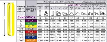 Rigging Slings Chart Webbing Round Slings Chart K A Synodinos Sa Wire Rope