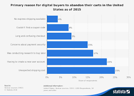 Statistic_id467656_us Online Shopping Cart Abandonment